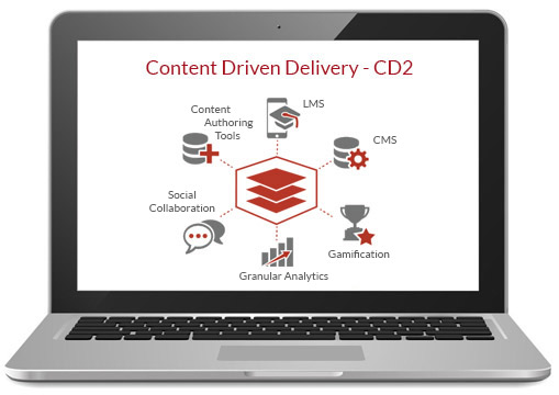 Content Driven Delivery Chart